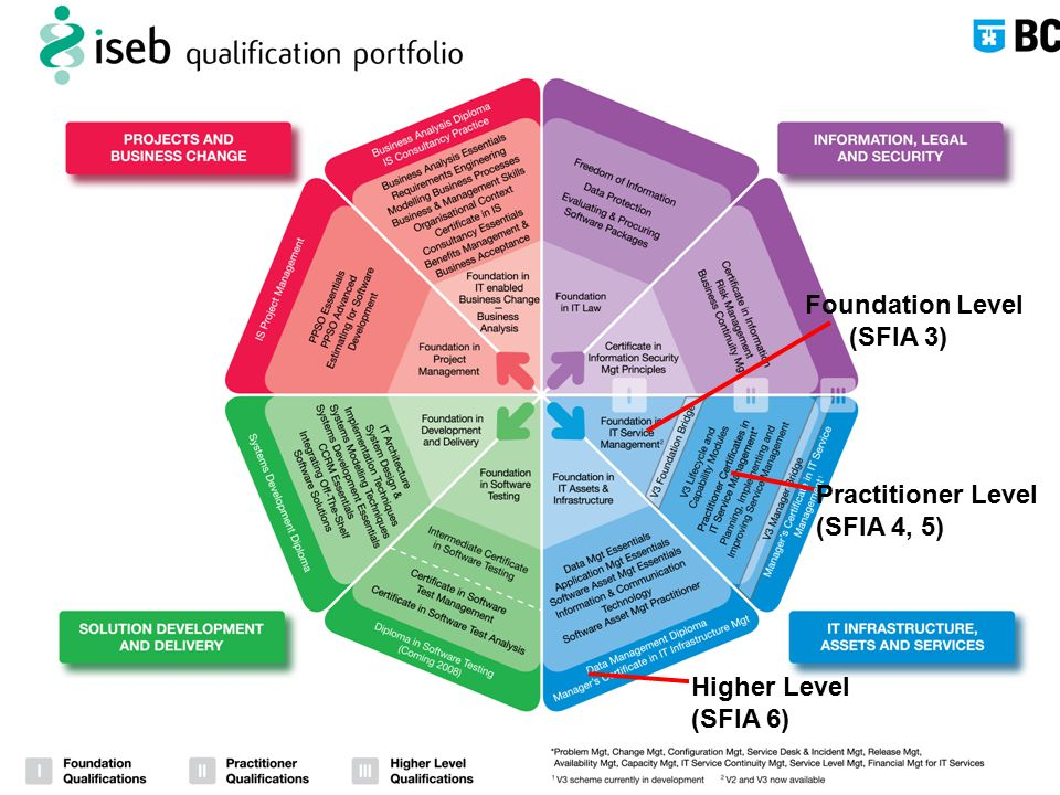 Iseb Qualifications An Evolving Framework For The Future Ppt Download