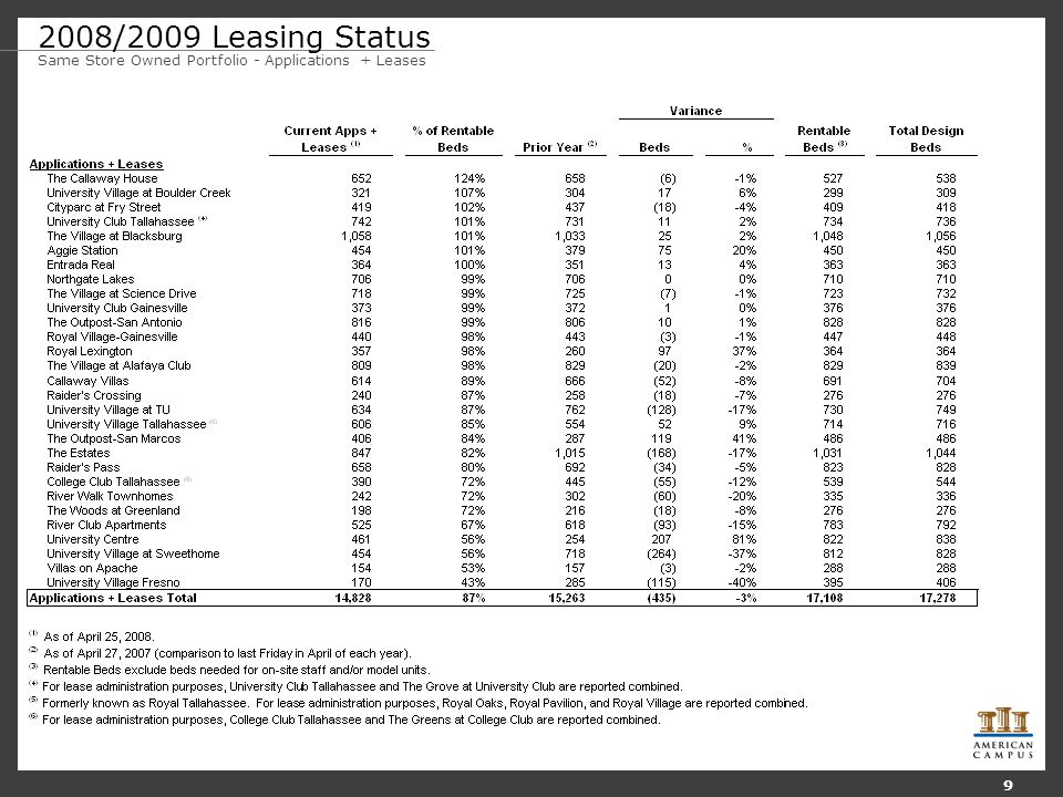 2008/2009 Leasing Status Same Store Owned Portfolio - Applications + Leases 9