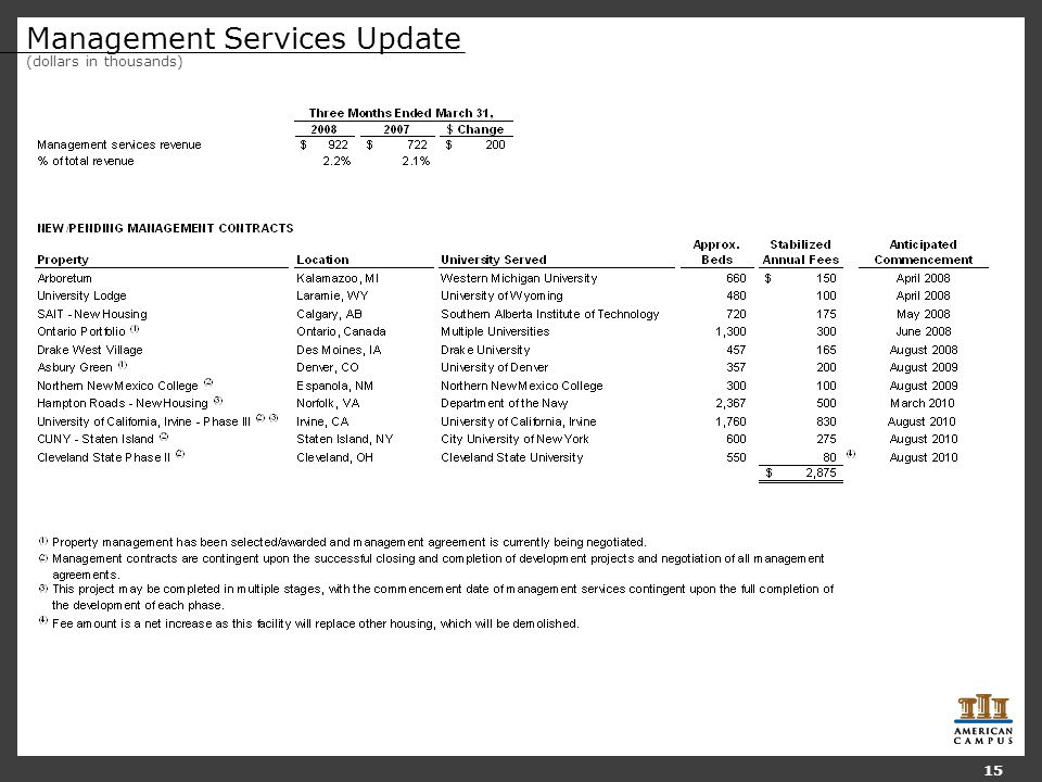 Management Services Update (dollars in thousands) 15