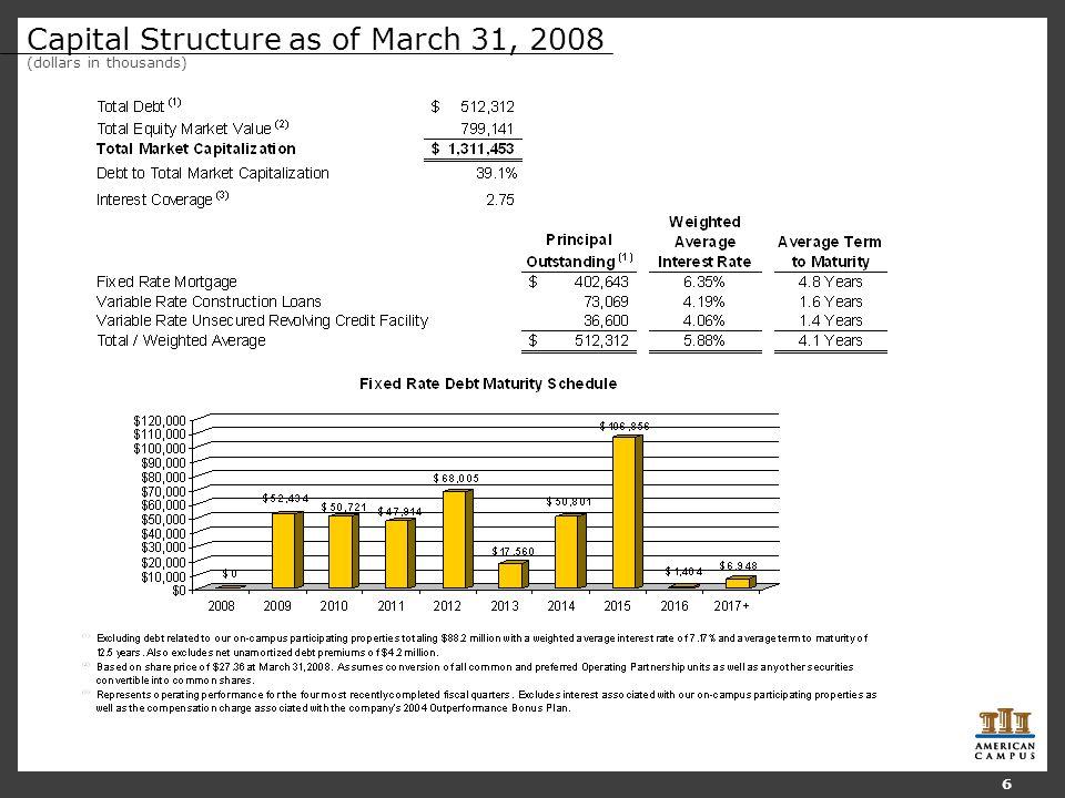 Capital Structure as of March 31, 2008 (dollars in thousands) 6