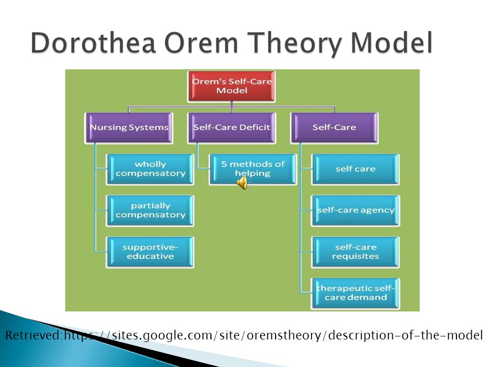 orem model of nursing