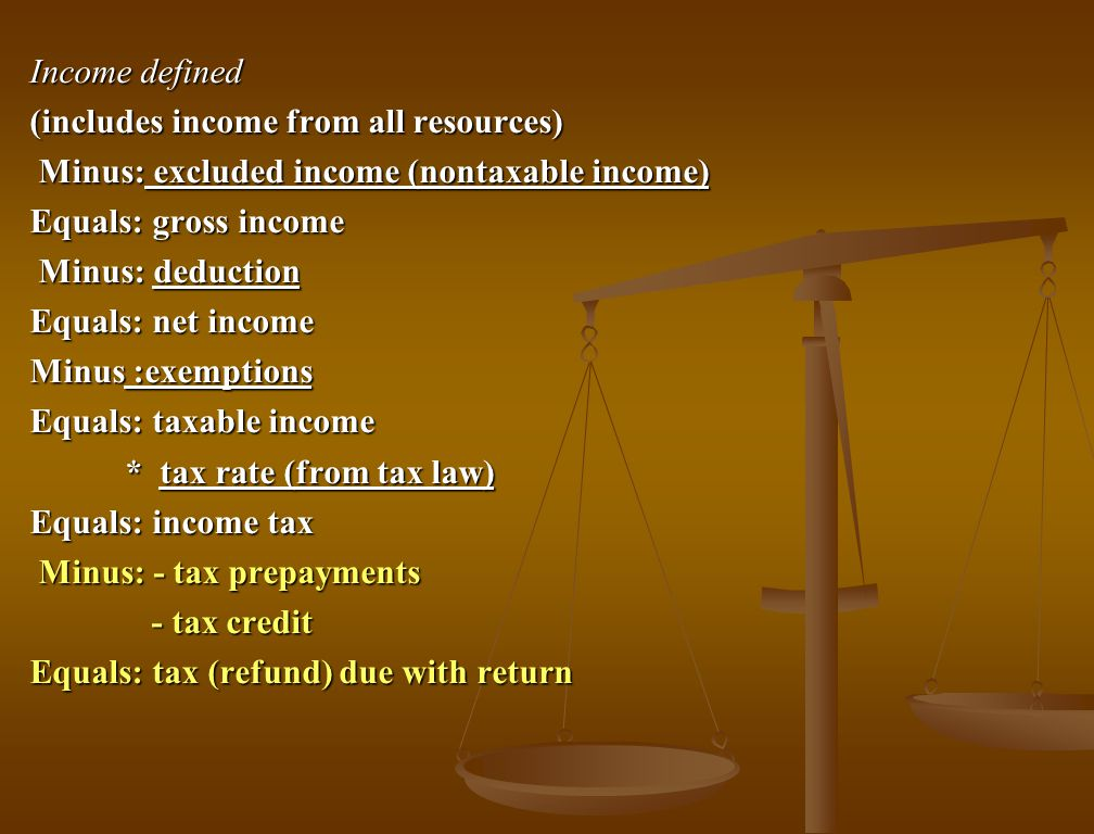 Income defined (includes income from all resources) Minus: excluded income (nontaxable income) Minus: excluded income (nontaxable income) Equals: gross income Minus: deduction Minus: deduction Equals: net income Minus :exemptions Equals: taxable income * tax rate (from tax law) * tax rate (from tax law) Equals: income tax Minus: - tax prepayments Minus: - tax prepayments - tax credit - tax credit Equals: tax (refund) due with return