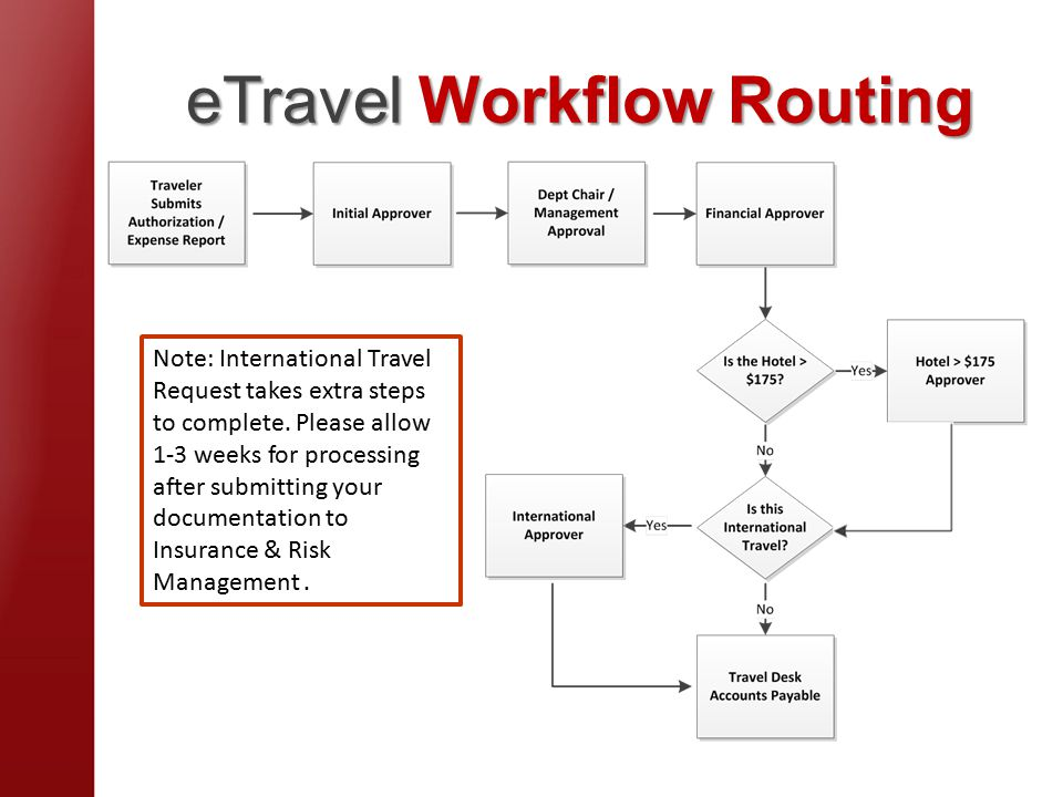 eTravel Workflow Routing Note: International Travel Request takes extra steps to complete.