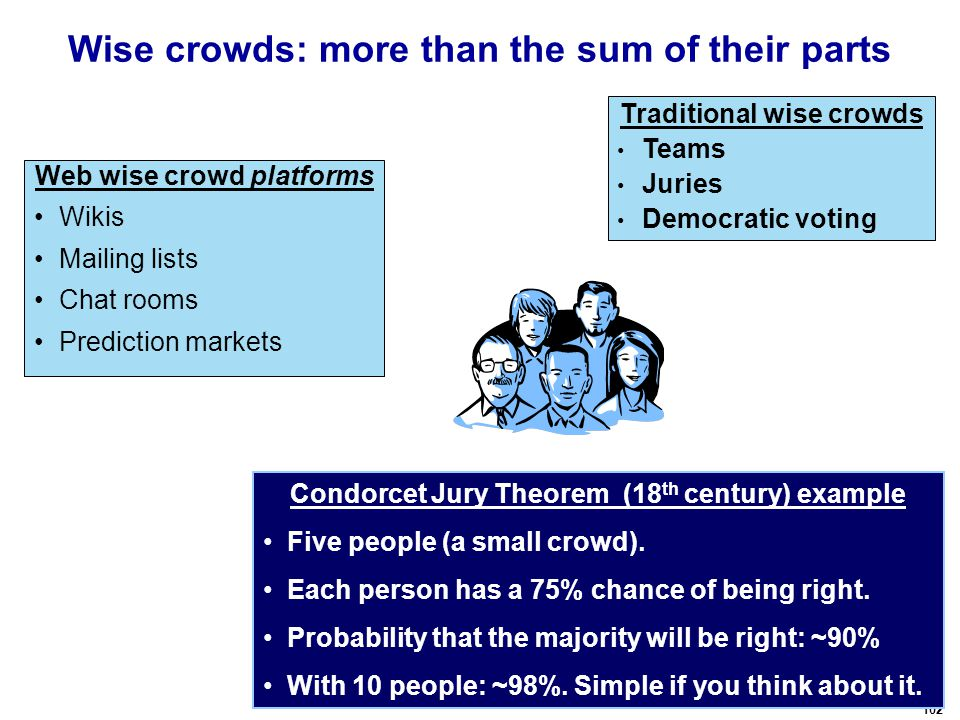 102 Wise crowds: more than the sum of their parts Web wise crowd platforms Wikis Mailing lists Chat rooms Prediction markets Condorcet Jury Theorem (18 th century) example Five people (a small crowd).
