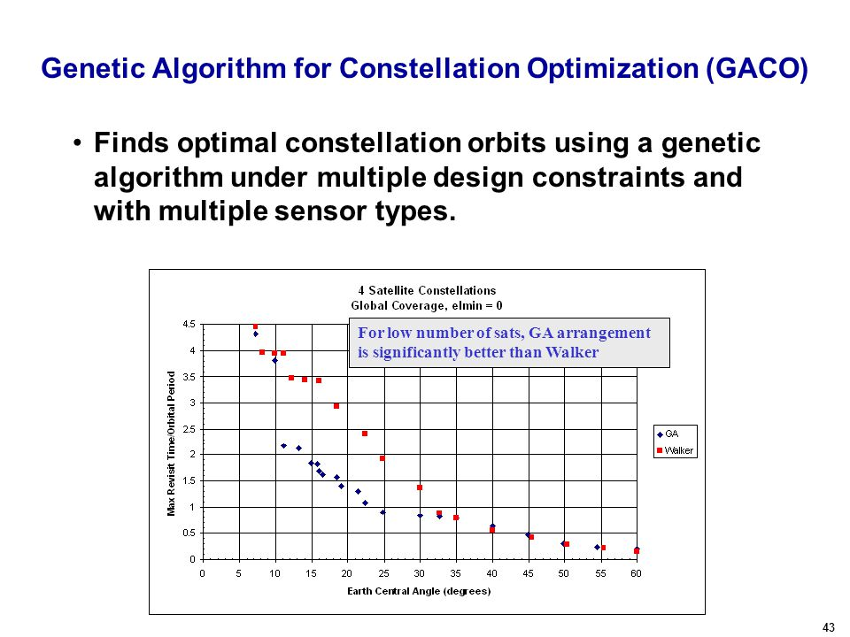 43 Genetic Algorithm for Constellation Optimization (GACO) Finds optimal constellation orbits using a genetic algorithm under multiple design constraints and with multiple sensor types.