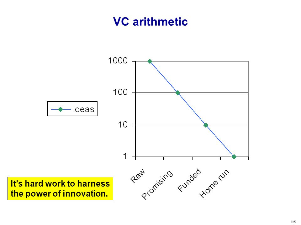 56 VC arithmetic It's hard work to harness the power of innovation.