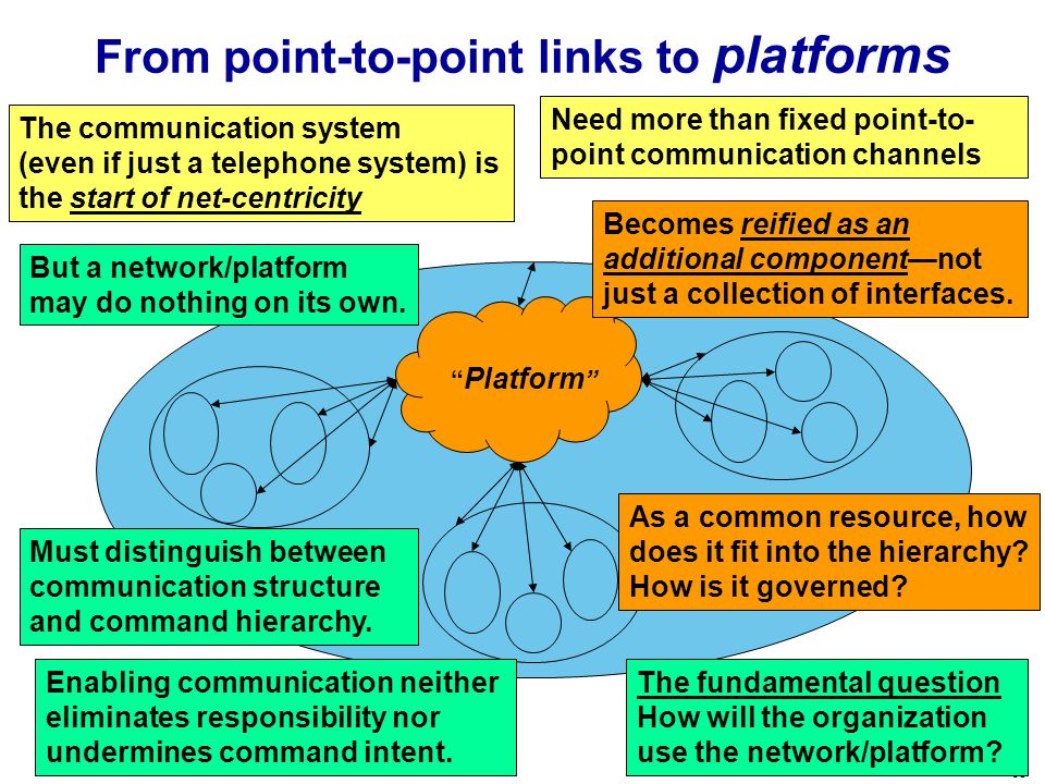 65 From point-to-point links to platforms Need more than fixed point-to- point communication channels The communication system (even if just a telephone system) is the start of net-centricity Must distinguish between communication structure and command hierarchy.