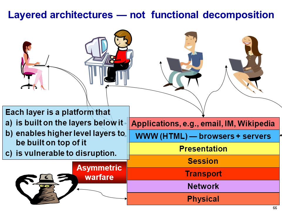 66 Layered architectures — not functional decomposition Presentation Session Transport Network Physical WWW (HTML) — browsers + servers Applications, e.g., email, IM, Wikipedia Asymmetric warfare Each layer is a platform that a)is built on the layers below it b)enables higher level layers to be built on top of it c)is vulnerable to disruption.