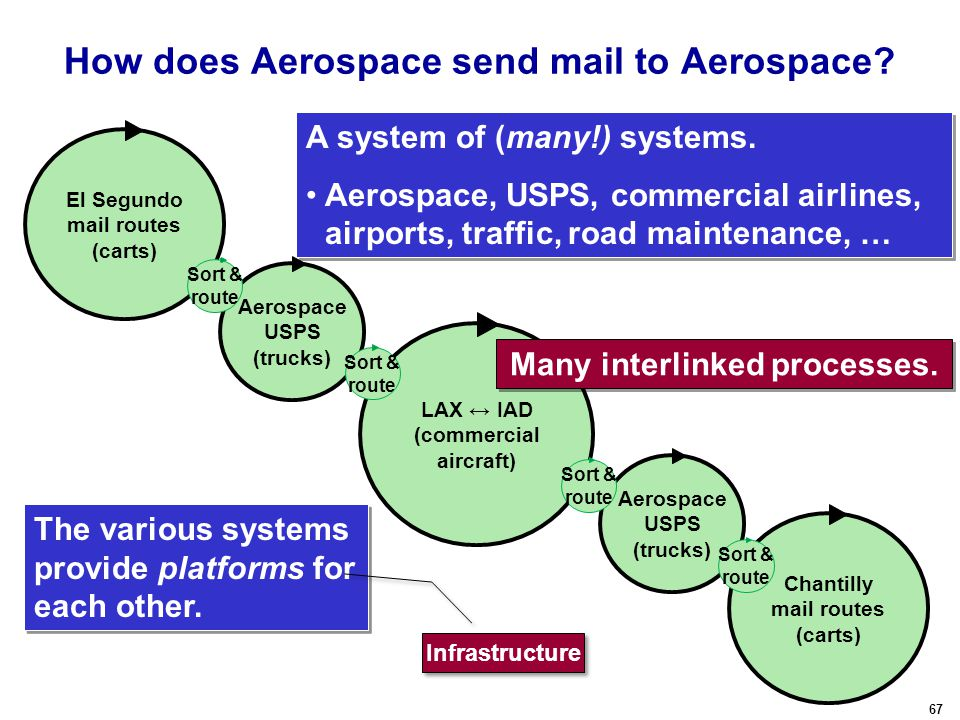 67 How does Aerospace send mail to Aerospace.