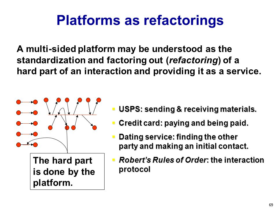 69 Platforms as refactorings A multi-sided platform may be understood as the standardization and factoring out (refactoring) of a hard part of an interaction and providing it as a service.