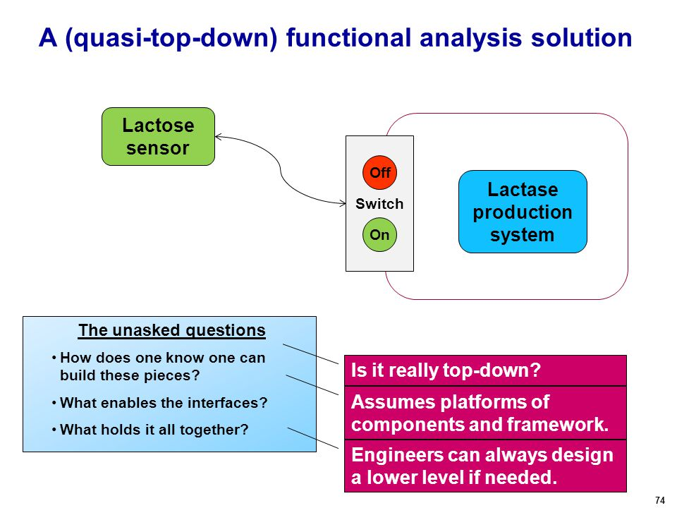 74 A (quasi-top-down) functional analysis solution Lactose sensor How does one know one can build these pieces.