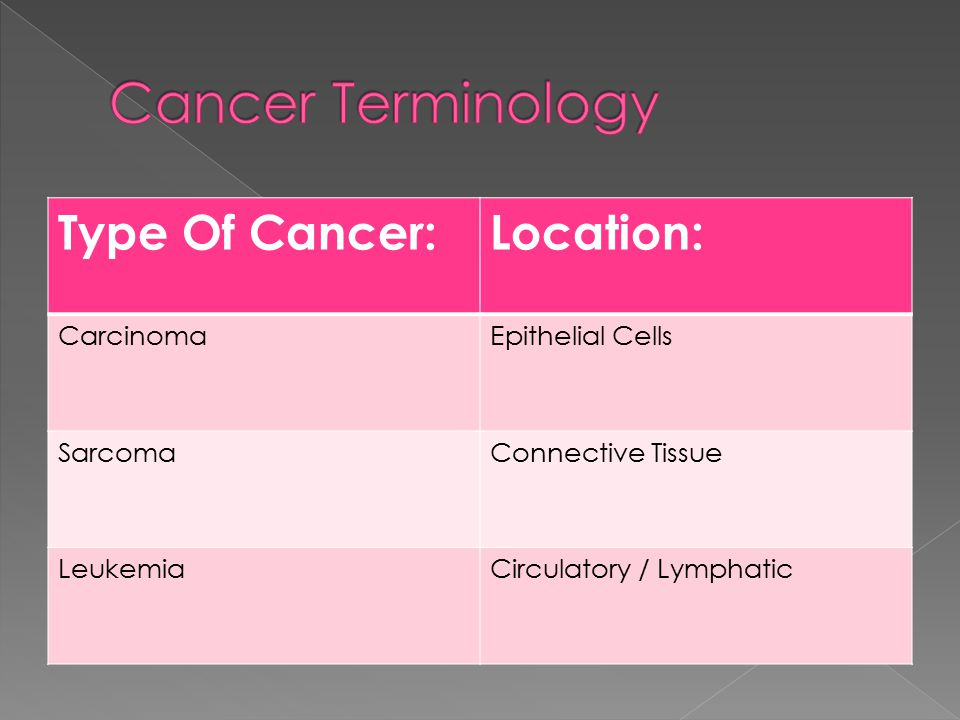 Type Of Cancer:Location: CarcinomaEpithelial Cells SarcomaConnective Tissue LeukemiaCirculatory / Lymphatic
