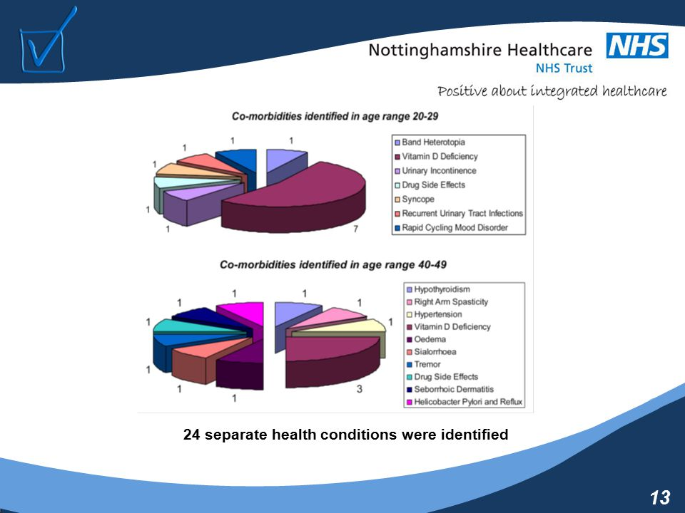 13 24 separate health conditions were identified