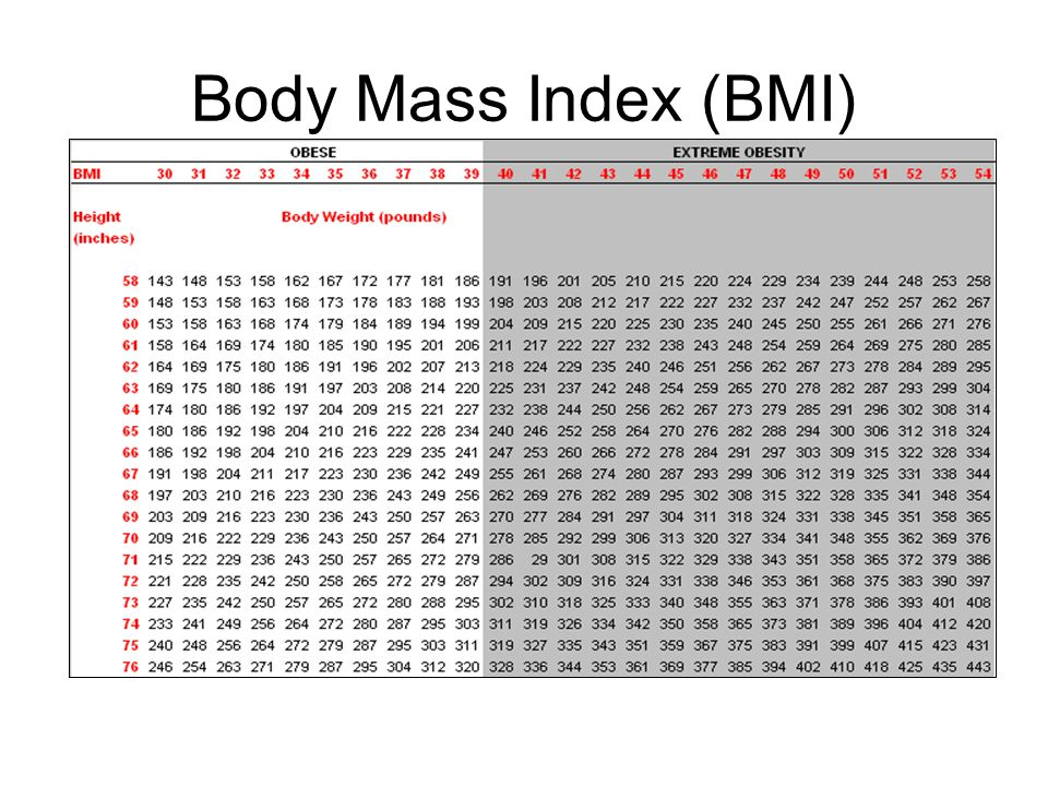 Obese Body Mass Index (BMI) of 30 or greater Morbid Obesity 100 lbs.