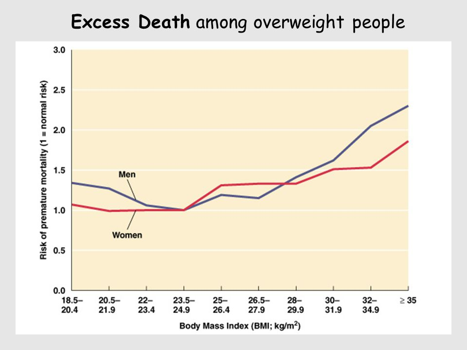 Excess Death among overweight people