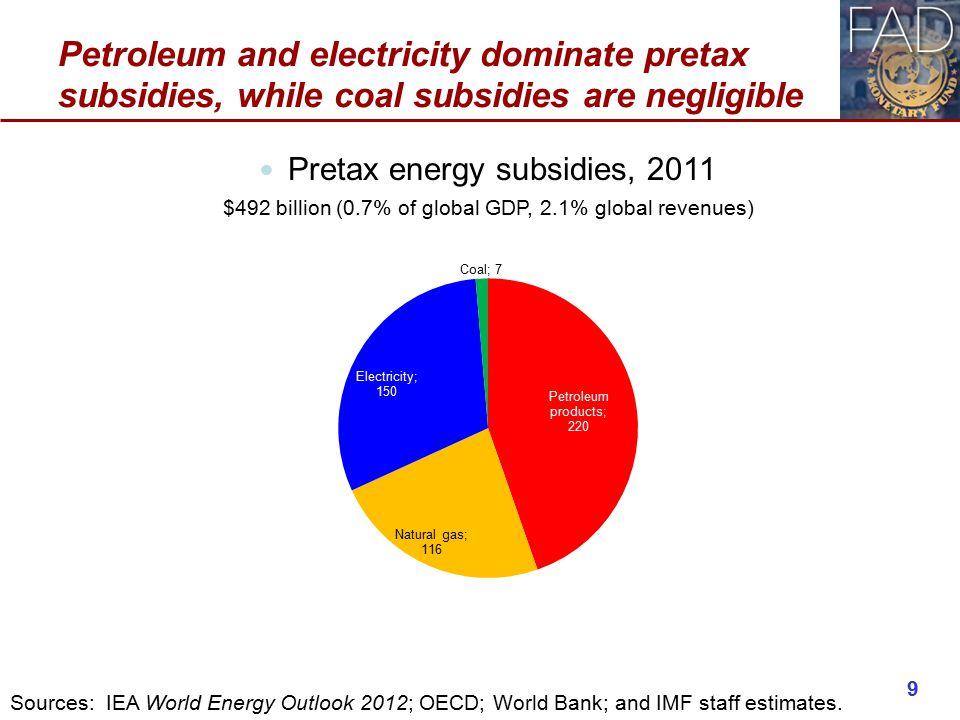 Petroleum and electricity dominate pretax subsidies, while coal subsidies are negligible Pretax energy subsidies, 2011 $492 billion (0.7% of global GDP, 2.1% global revenues) 9 Sources: IEA World Energy Outlook 2012; OECD; World Bank; and IMF staff estimates.
