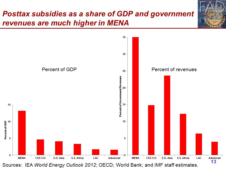 Posttax subsidies as a share of GDP and government revenues are much higher in MENA 13 Sources: IEA World Energy Outlook 2012; OECD; World Bank; and IMF staff estimates.