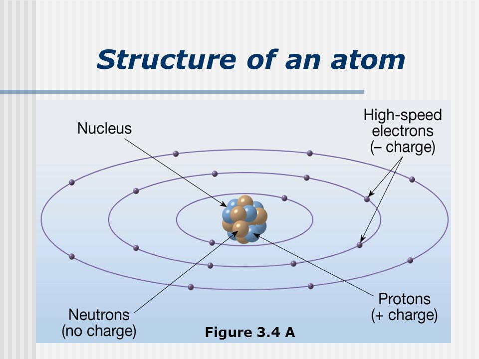 Structure of an atom Figure 3.4 A