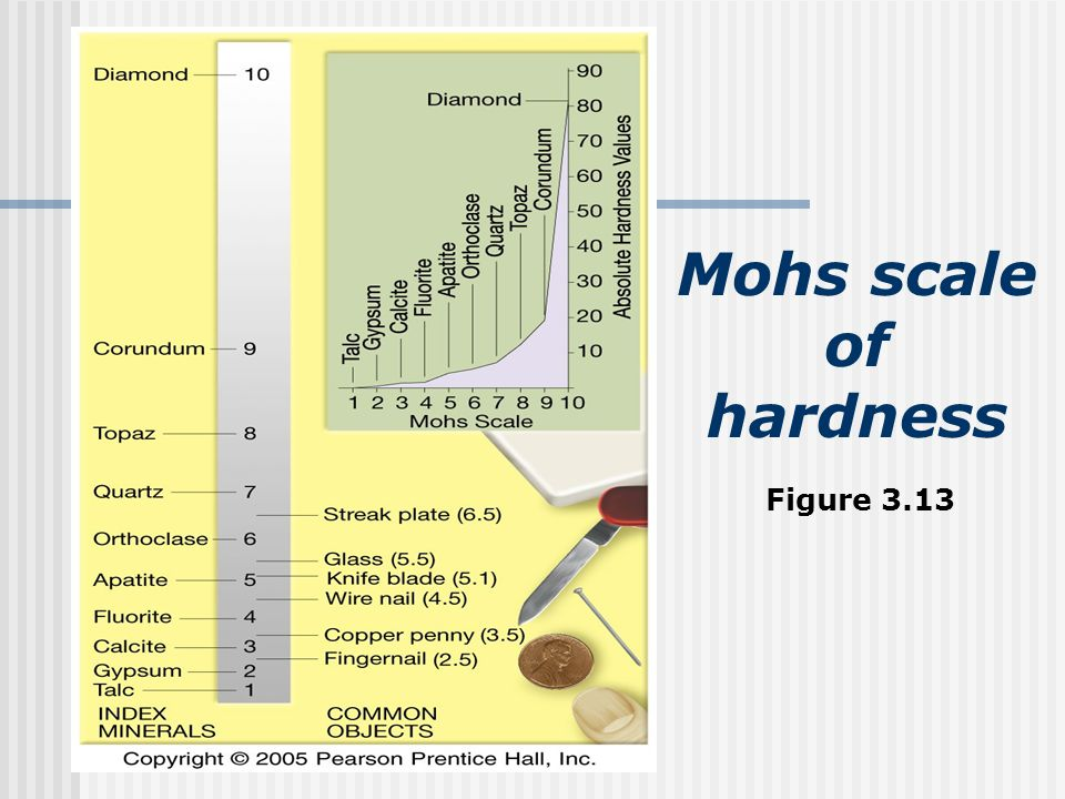 Mohs scale of hardness Figure 3.13