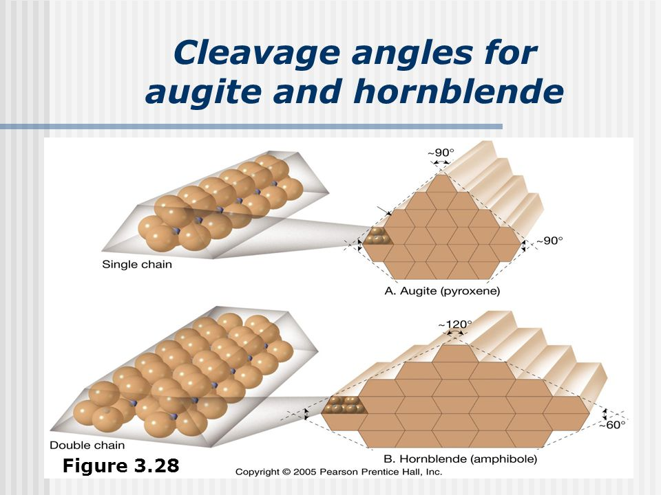 Cleavage angles for augite and hornblende Figure 3.28