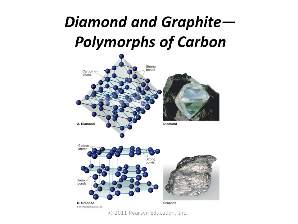 © 2011 Pearson Education, Inc. Diamond and Graphite— Polymorphs of Carbon