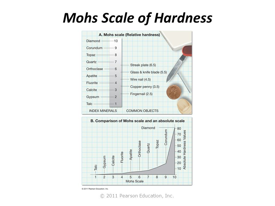 © 2011 Pearson Education, Inc. Mohs Scale of Hardness
