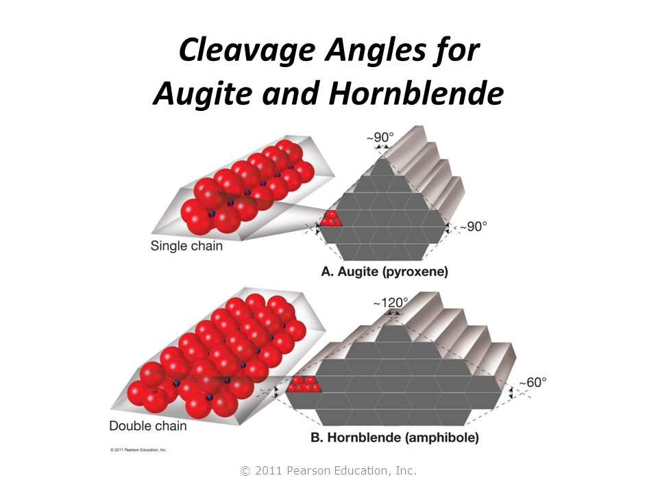 © 2011 Pearson Education, Inc. Cleavage Angles for Augite and Hornblende