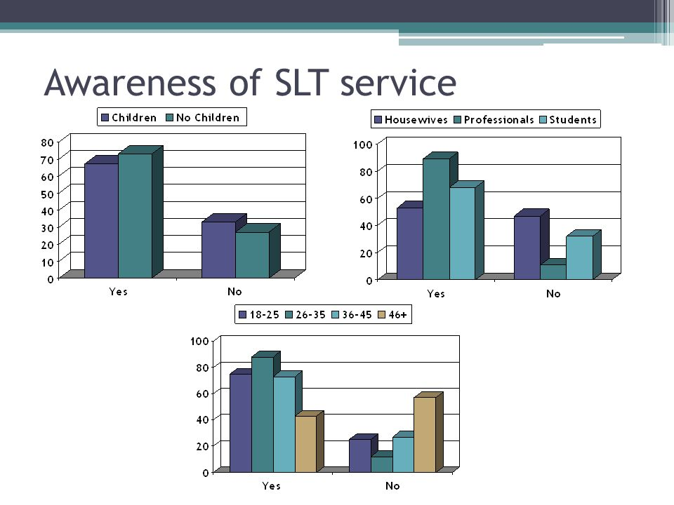 Awareness of SLT service