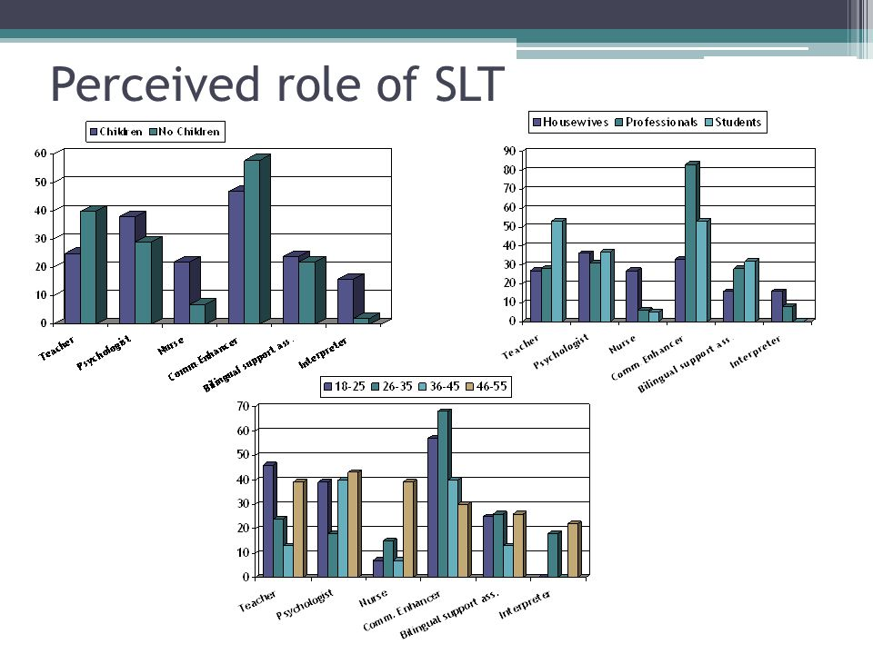 Perceived role of SLT