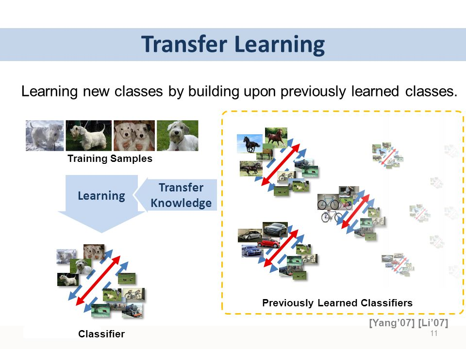 Transfer Learning Learning new classes by building upon previously learned classes.