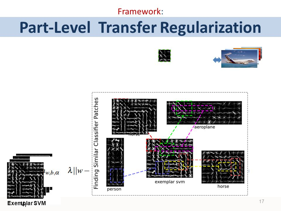 Framework: Part-Level Transfer Regularization 17 Exemplar SVM uiui