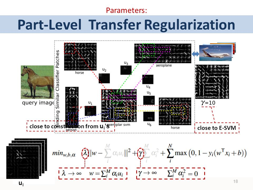 uiui Parameters: Part-Level Transfer Regularization 18 close to E-SVM close to construction from u i 's