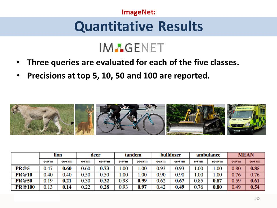 ImageNet: Quantitative Results Three queries are evaluated for each of the five classes.