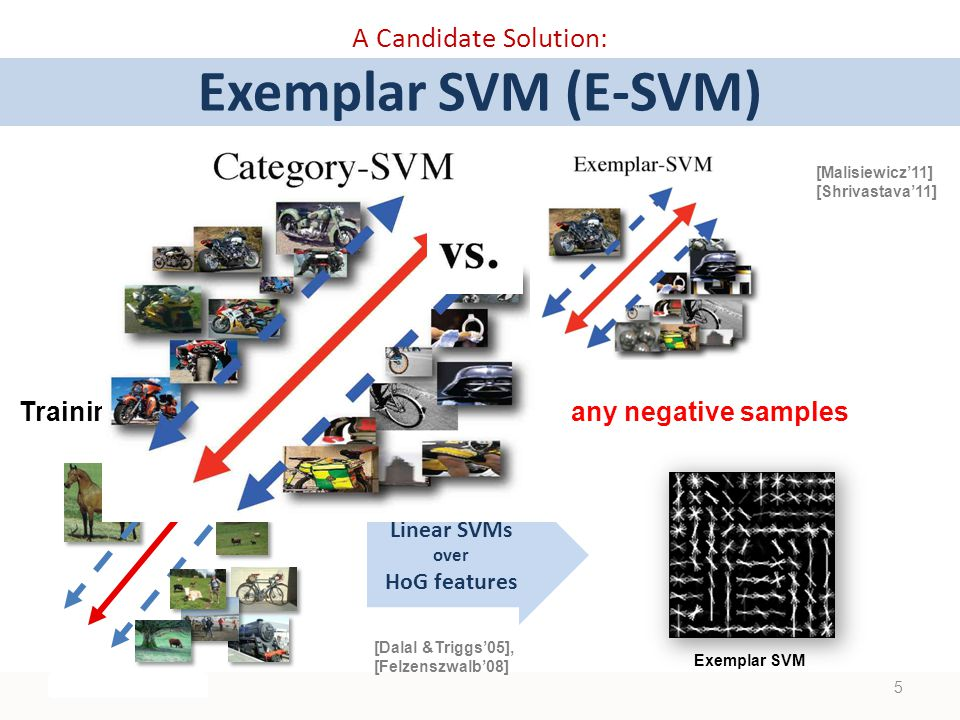 A Candidate Solution: Exemplar SVM (E-SVM) Training a SVM with a single positive and many negative samples Linear SVMs over HoG features [Dalal &Triggs'05], [Felzenszwalb'08] Exemplar SVM 5 [Malisiewicz'11] [Shrivastava'11]