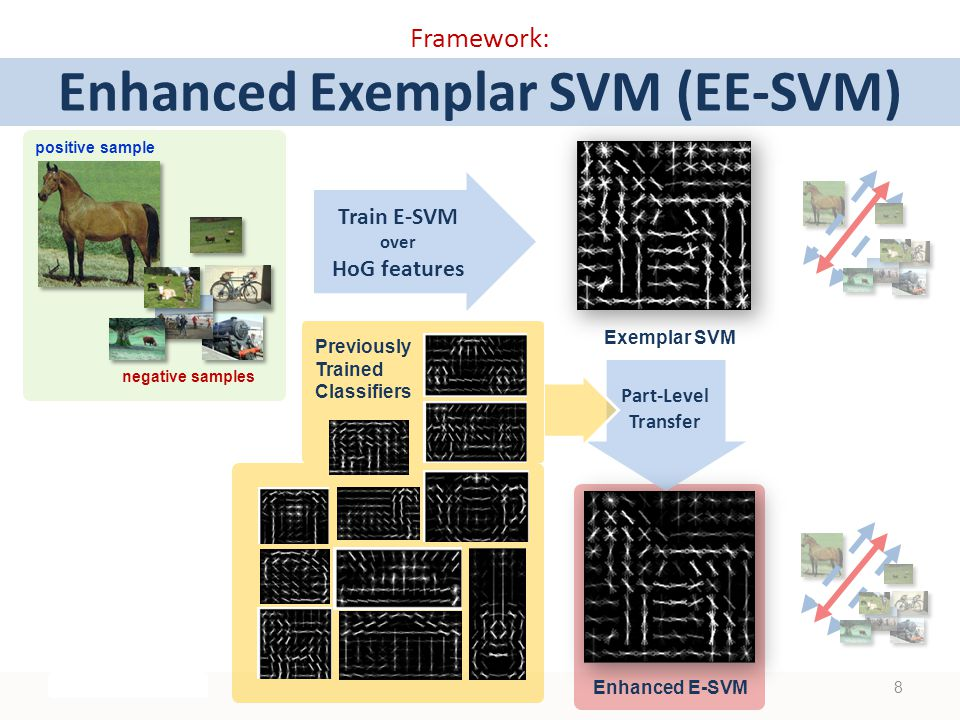 Framework: Enhanced Exemplar SVM (EE-SVM) positive sample negative samples Train E-SVM over HoG features Part-Level Transfer Enhanced E-SVM Exemplar SVM Previously Trained Classifiers 8