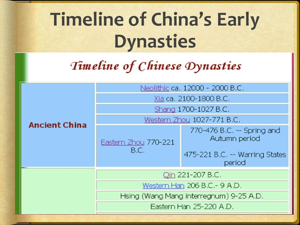 Timeline of China's Early Dynasties