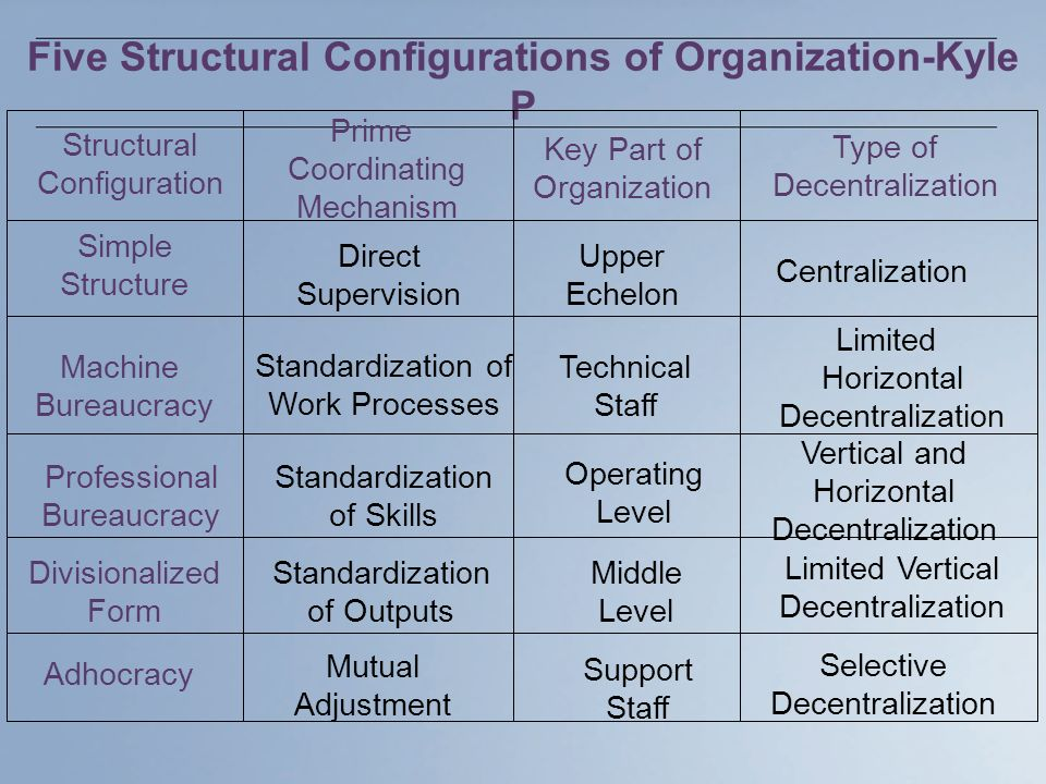 Five Structural Configurations of Organization-Kyle P Structural Configuration Prime Coordinating Mechanism Key Part of Organization Type of Decentralization Simple Structure Direct Supervision Upper Echelon Centralization Machine Bureaucracy Standardization of Work Processes Technical Staff Limited Horizontal Decentralization Professional Bureaucracy Standardization of Skills Operating Level Vertical and Horizontal Decentralization Divisionalized Form Standardization of Outputs Middle Level Limited Vertical Decentralization Adhocracy Mutual Adjustment Support Staff Selective Decentralization