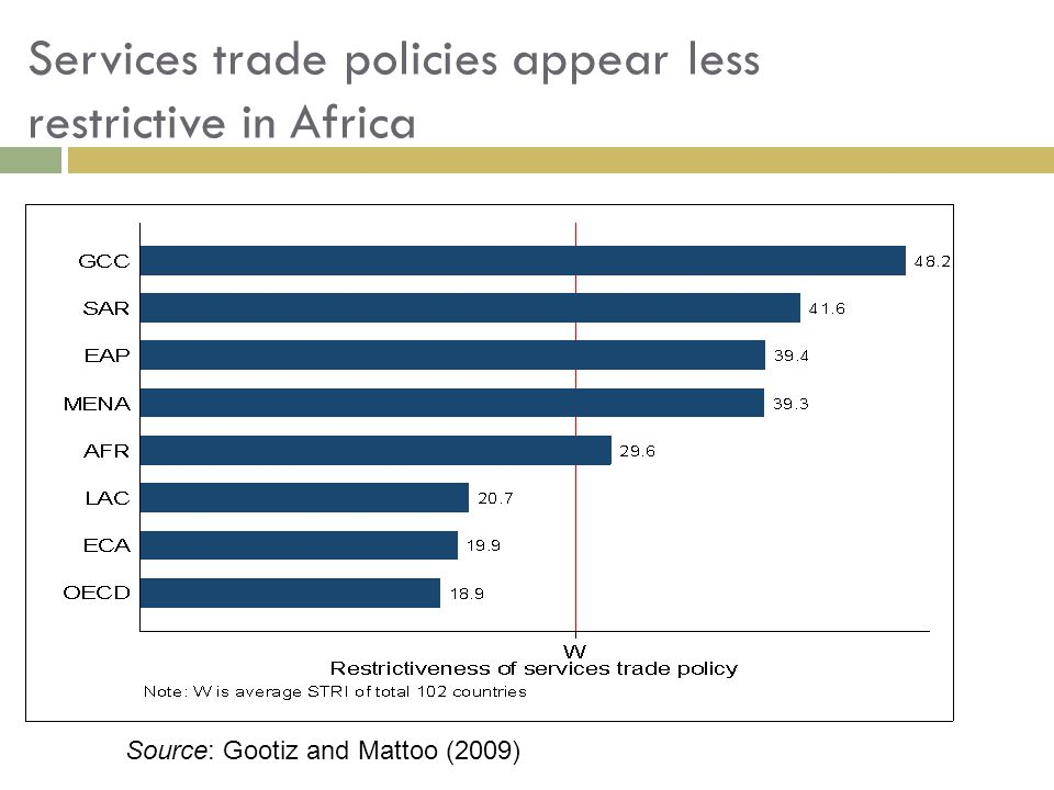 Services trade policies appear less restrictive in Africa Source: Gootiz and Mattoo (2009)