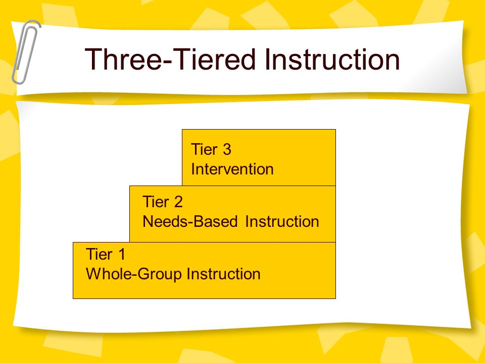 Three-Tiered Instruction Tier 1 Whole-Group Instruction Tier 2 Needs-Based Instruction Tier 3 Intervention