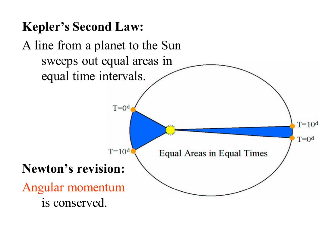 Kepler's Second Law: A line from a planet to the Sun sweeps out equal areas in equal time intervals.