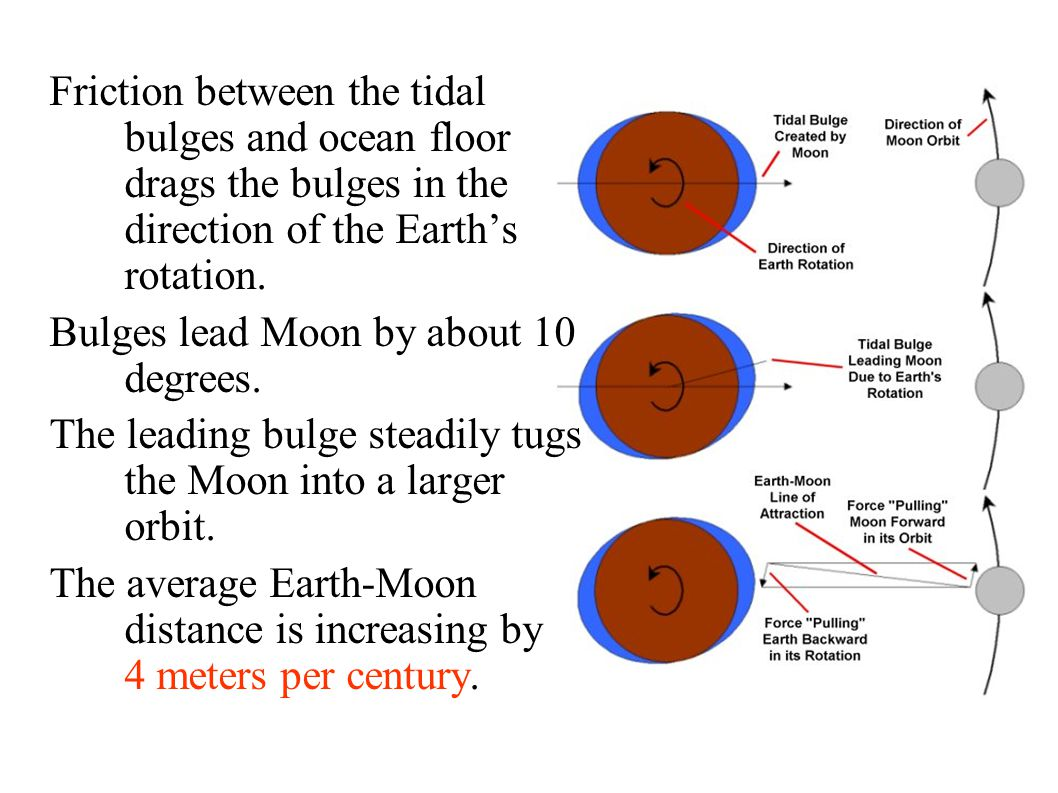 Friction between the tidal bulges and ocean floor drags the bulges in the direction of the Earth's rotation.
