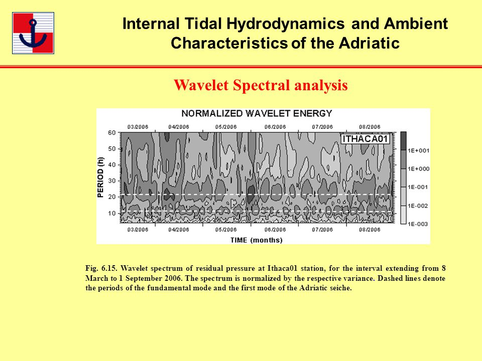 Internal Tidal Hydrodynamics and Ambient Characteristics of the Adriatic Wavelet Spectral analysis Fig.