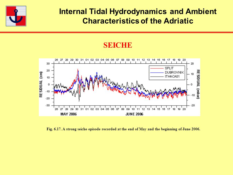 Internal Tidal Hydrodynamics and Ambient Characteristics of the Adriatic SEICHE Fig.