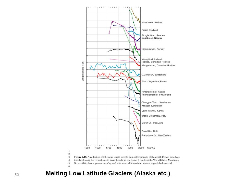 50 Melting Low Latitude Glaciers (Alaska etc.)