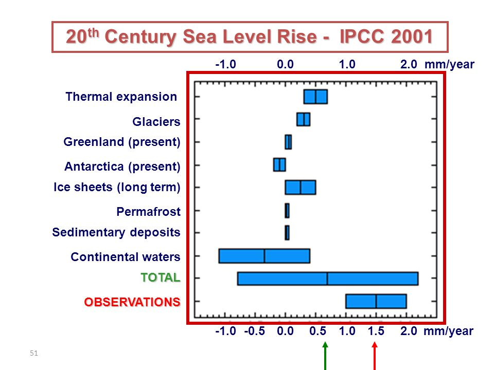 mm/year 2.0 mm/year Thermal expansion Glaciers Greenland (present) Antarctica (present) Ice sheets (long term) Permafrost Sedimentary deposits TOTAL OBSERVATIONS Continental waters 20 th Century Sea Level Rise - IPCC 2001