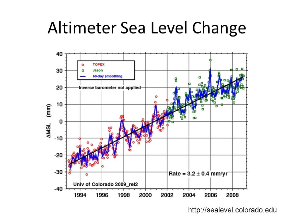 Altimeter Sea Level Change