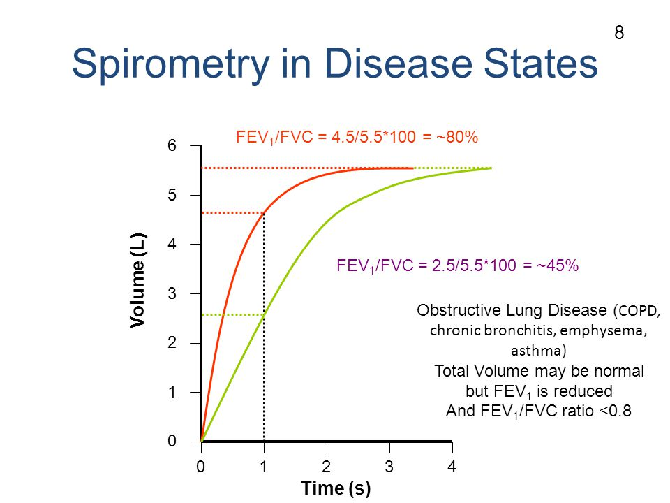 Spirometry in Disease States Volume (L) Time (s) Obstructive Lung Disease ( COPD, chronic bronchitis, emphysema, asthma) Total Volume may be normal but FEV 1 is reduced And FEV 1 /FVC ratio <0.8 FEV 1 /FVC = 4.5/5.5*100 = ~80% FEV 1 /FVC = 2.5/5.5*100 = ~45% 8
