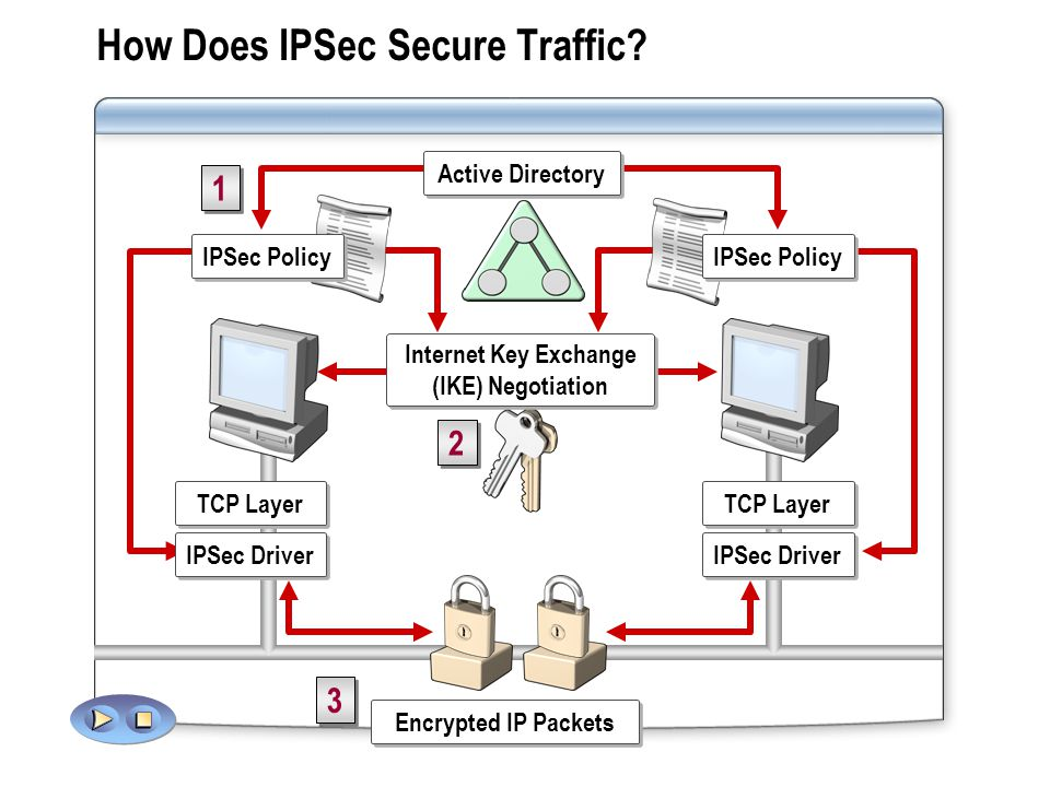 How Does IPSec Secure Traffic.