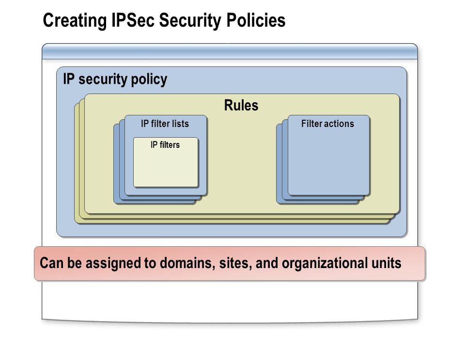 Creating IPSec Security Policies IP security policy Rules IP filter lists Filter actions IP filters Can be assigned to domains, sites, and organizational units