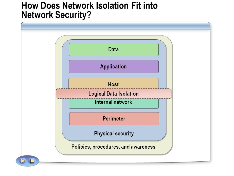 How Does Network Isolation Fit into Network Security.